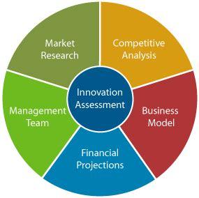 FINAL BUSINESS RESEARCH PROPOSAL - DANTEPROCOM